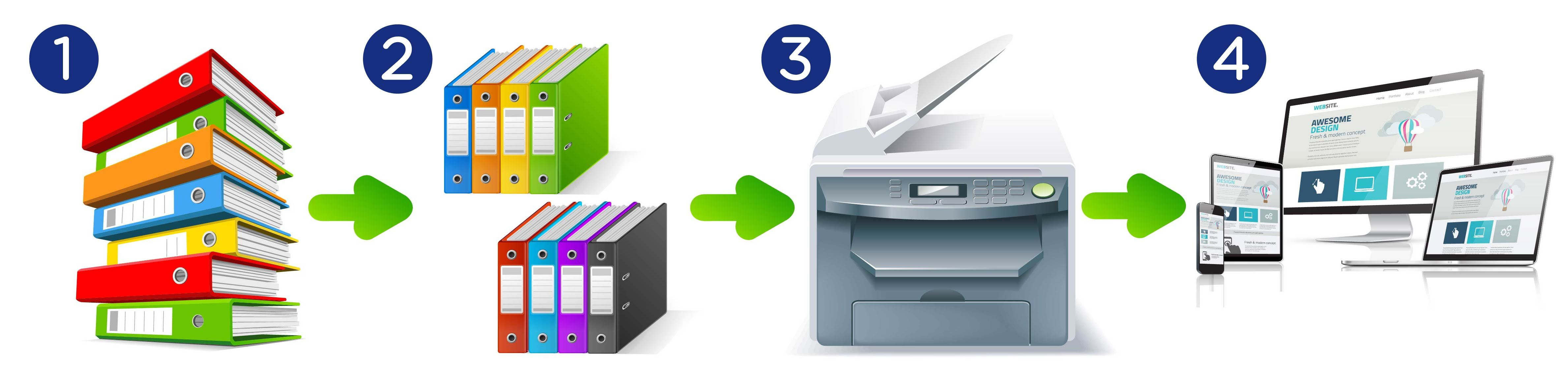 Document Scanning and Conversion infograph